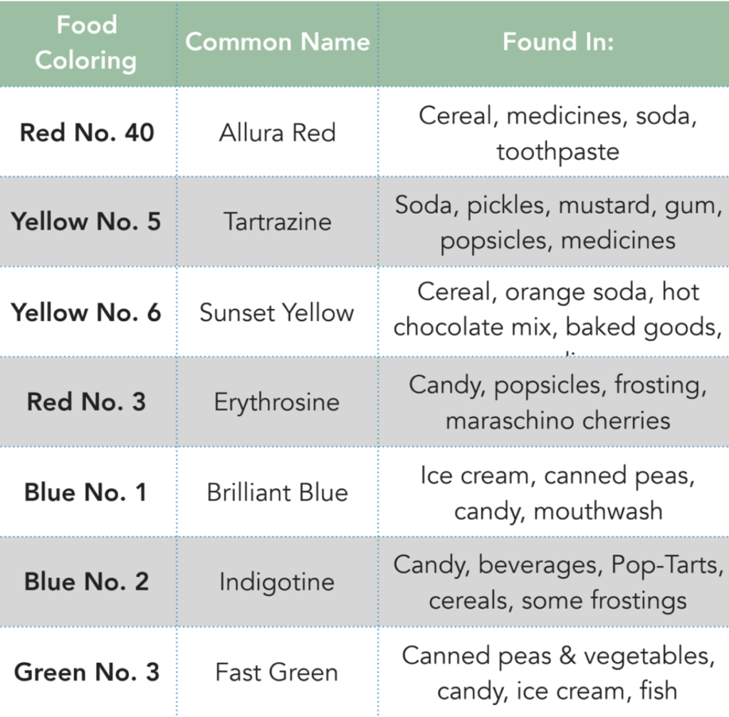 Table of Common Artificial Colors